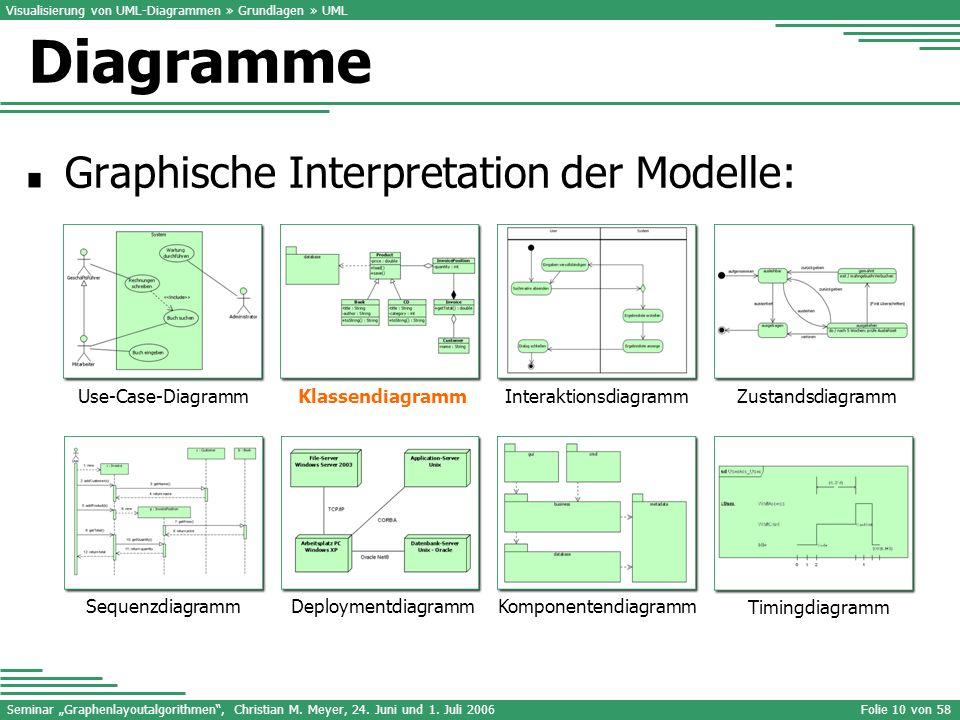 Seminar Graphenlayoutalgorithmen, Christian M. Meyer, 24. Juni und 1. Juli 2006Folie 10 von 58 Graphische Interpretation der Modelle: Visualisierung v