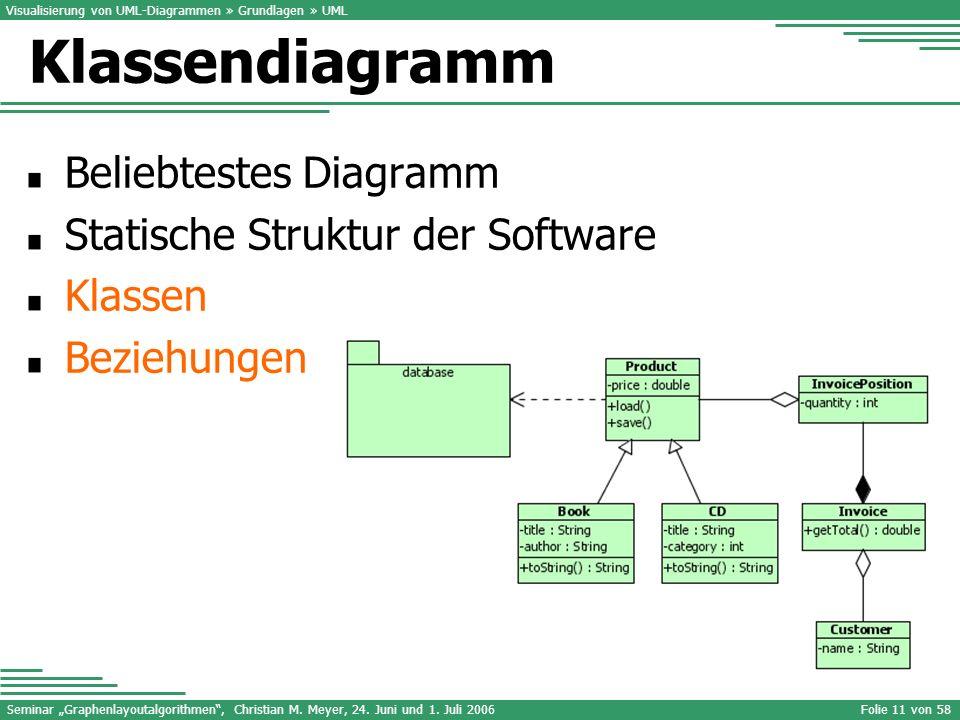 Seminar Graphenlayoutalgorithmen, Christian M. Meyer, 24. Juni und 1. Juli 2006Folie 11 von 58 Beliebtestes Diagramm Statische Struktur der Software K