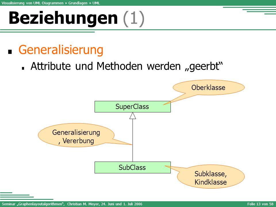Seminar Graphenlayoutalgorithmen, Christian M. Meyer, 24. Juni und 1. Juli 2006Folie 13 von 58 Generalisierung Attribute und Methoden werden geerbt Vi