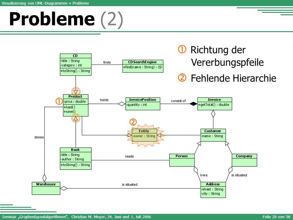 Seminar Graphenlayoutalgorithmen, Christian M. Meyer, 24. Juni und 1. Juli 2006Folie 20 von 58 Visualisierung von UML-Diagrammen » Probleme Richtung d