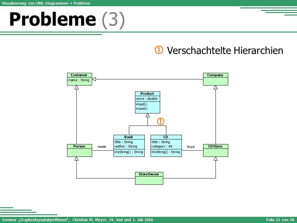 Seminar Graphenlayoutalgorithmen, Christian M. Meyer, 24. Juni und 1. Juli 2006Folie 21 von 58 Visualisierung von UML-Diagrammen » Probleme Verschacht