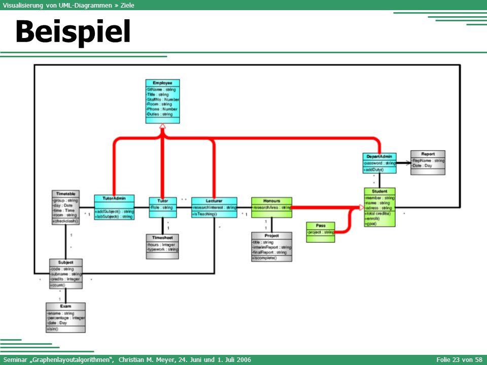Seminar Graphenlayoutalgorithmen, Christian M. Meyer, 24. Juni und 1. Juli 2006Folie 23 von 58 Visualisierung von UML-Diagrammen » Ziele Beispiel
