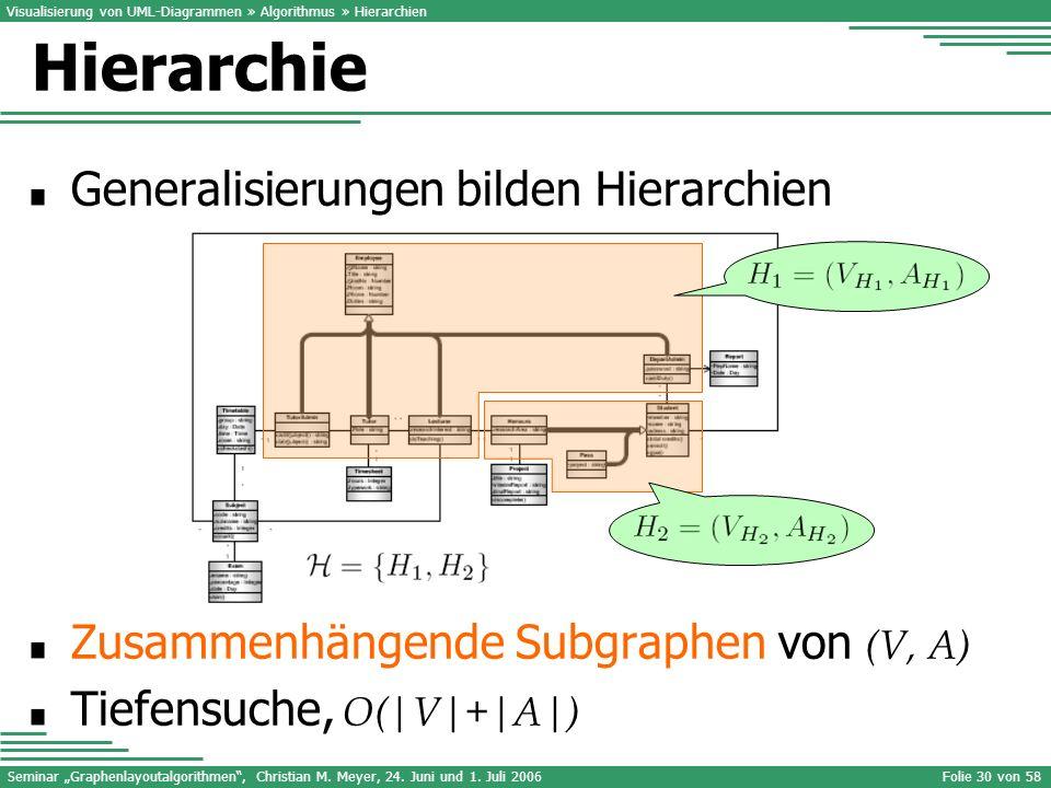 Seminar Graphenlayoutalgorithmen, Christian M. Meyer, 24. Juni und 1. Juli 2006Folie 30 von 58 Generalisierungen bilden Hierarchien Zusammenhängende S