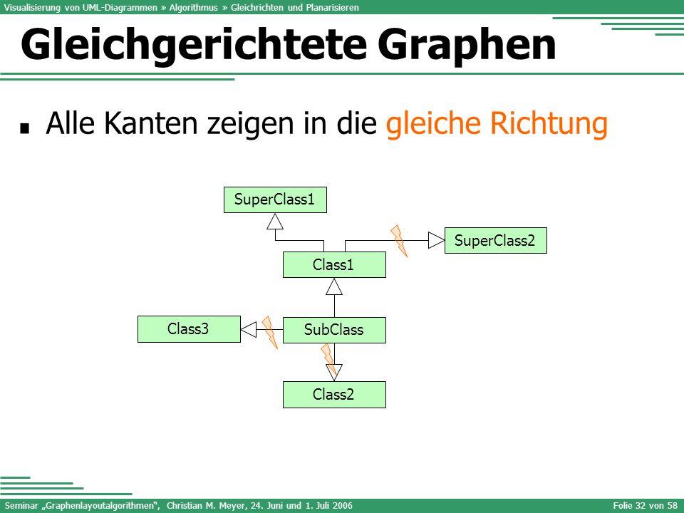 Seminar Graphenlayoutalgorithmen, Christian M. Meyer, 24. Juni und 1. Juli 2006Folie 32 von 58 Visualisierung von UML-Diagrammen » Algorithmus » Gleic