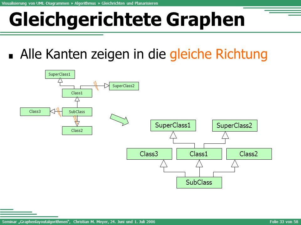 Seminar Graphenlayoutalgorithmen, Christian M. Meyer, 24. Juni und 1. Juli 2006Folie 33 von 58 Visualisierung von UML-Diagrammen » Algorithmus » Gleic