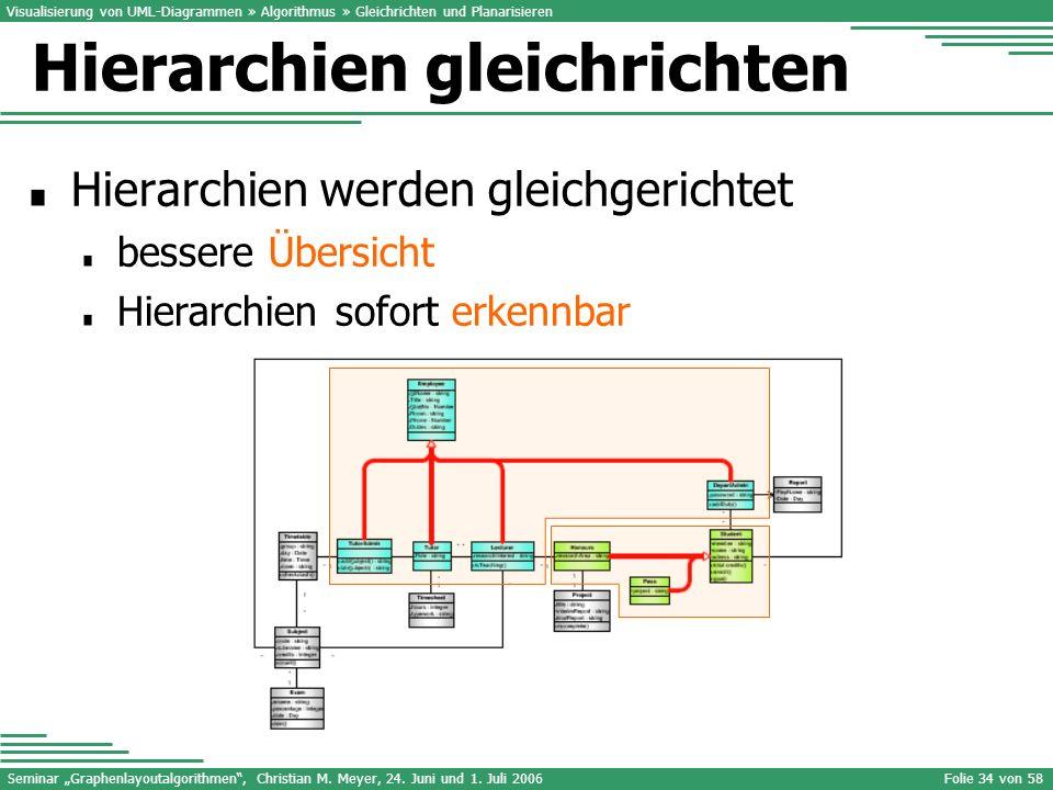 Seminar Graphenlayoutalgorithmen, Christian M. Meyer, 24. Juni und 1. Juli 2006Folie 34 von 58 Visualisierung von UML-Diagrammen » Algorithmus » Gleic
