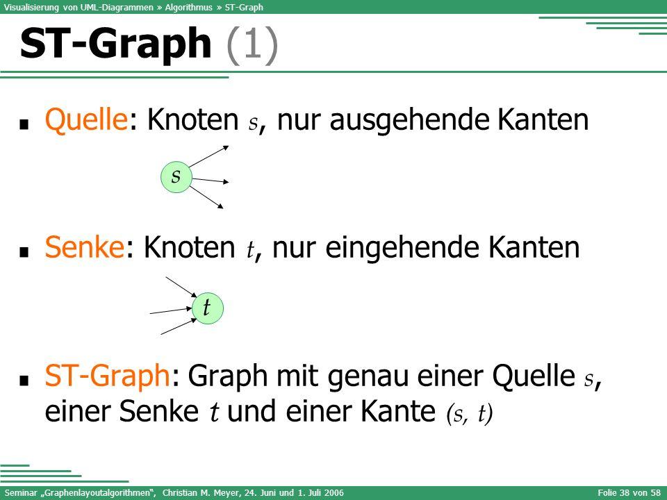 Seminar Graphenlayoutalgorithmen, Christian M. Meyer, 24. Juni und 1. Juli 2006Folie 38 von 58 Quelle: Knoten s, nur ausgehende Kanten Senke: Knoten t