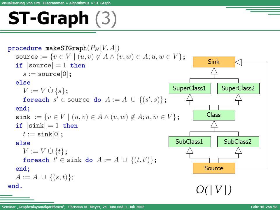 Seminar Graphenlayoutalgorithmen, Christian M. Meyer, 24. Juni und 1. Juli 2006Folie 40 von 58 Visualisierung von UML-Diagrammen » Algorithmus » ST-Gr