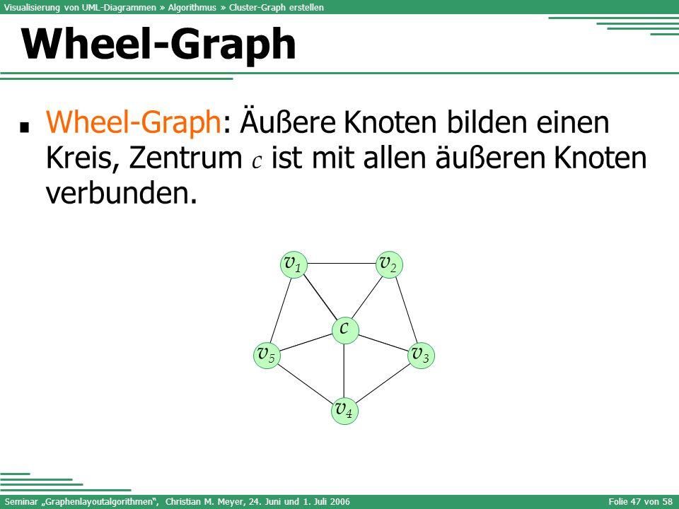 Seminar Graphenlayoutalgorithmen, Christian M. Meyer, 24. Juni und 1. Juli 2006Folie 47 von 58 Wheel-Graph: Äußere Knoten bilden einen Kreis, Zentrum