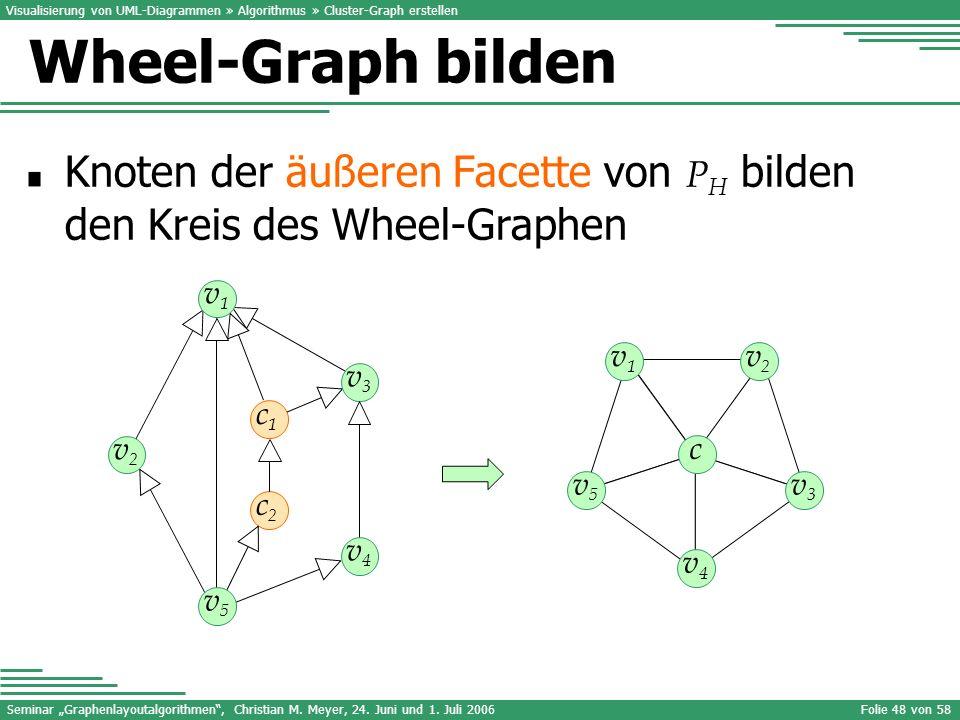 Seminar Graphenlayoutalgorithmen, Christian M. Meyer, 24. Juni und 1. Juli 2006Folie 48 von 58 Knoten der äußeren Facette von P H bilden den Kreis des