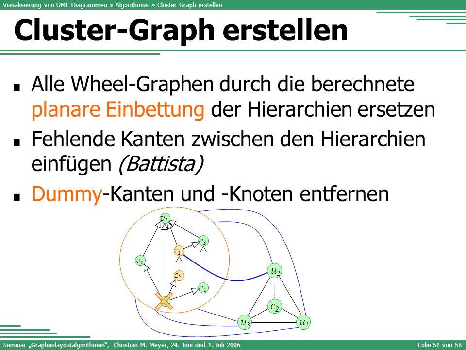 Seminar Graphenlayoutalgorithmen, Christian M. Meyer, 24. Juni und 1. Juli 2006Folie 51 von 58 Alle Wheel-Graphen durch die berechnete planare Einbett