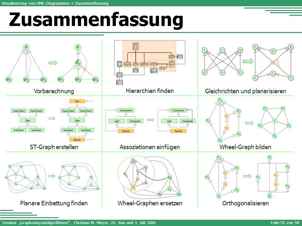 Seminar Graphenlayoutalgorithmen, Christian M. Meyer, 24. Juni und 1. Juli 2006Folie 55 von 58 Visualisierung von UML-Diagrammen » Zusammenfassung Zus