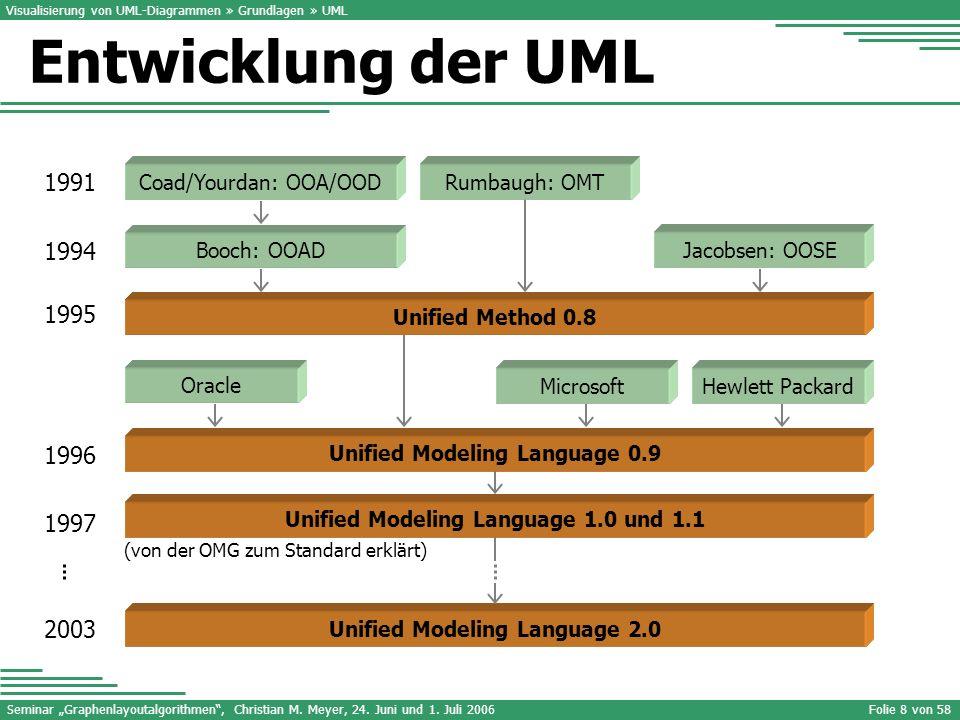 Seminar Graphenlayoutalgorithmen, Christian M. Meyer, 24. Juni und 1. Juli 2006Folie 8 von 58 Visualisierung von UML-Diagrammen » Grundlagen » UML 199
