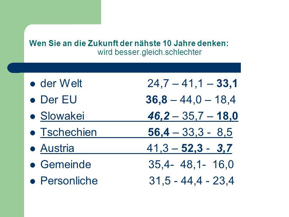 Wen Sie an die Zukunft der nähste 10 Jahre denken: wird besser.gleich.schlechter der Welt 24,7 – 41,1 – 33,1 Der EU 36,8 – 44,0 – 18,4 Slowakei 46,2 – 35,7 – 18,0 Tschechien 56,4 – 33,3 - 8,5 Austria 41,3 – 52,3 - 3,7 Gemeinde 35,4- 48,1- 16,0 Personliche 31,5 - 44,4 - 23,4