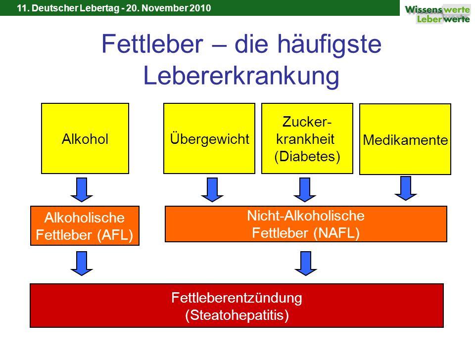 11. Deutscher Lebertag - 20. November 2010 Fettleber – die häufigste Lebererkrankung Alkohol Alkoholische Fettleber (AFL) Übergewicht Nicht-Alkoholisc