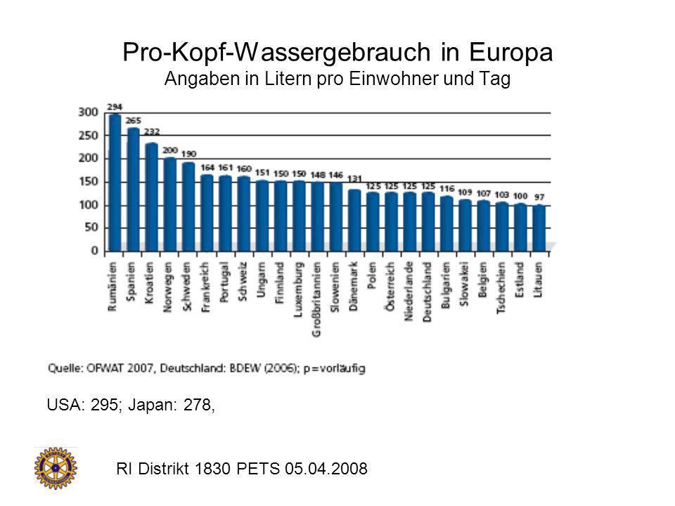RI Distrikt 1830 PETS 05.04.2008 Pro-Kopf-Wassergebrauch in Europa Angaben in Litern pro Einwohner und Tag USA: 295; Japan: 278,