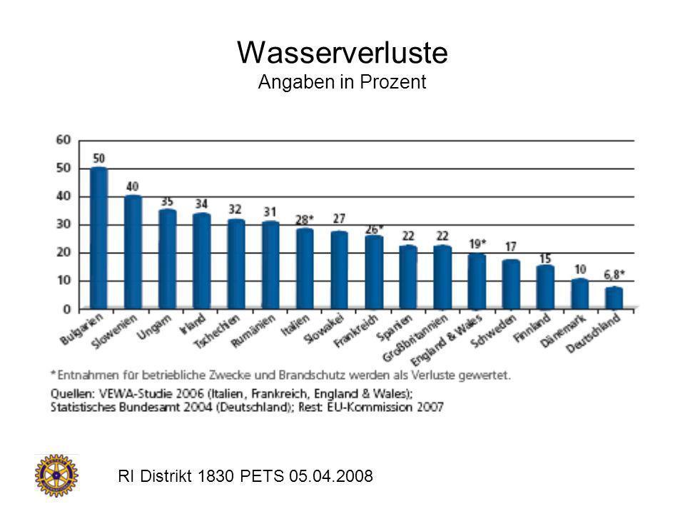 RI Distrikt 1830 PETS 05.04.2008 Wasserverluste Angaben in Prozent