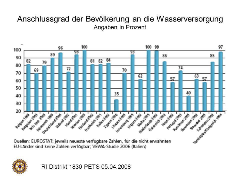 RI Distrikt 1830 PETS 05.04.2008 Anschlussgrad der Bevölkerung an die Wasserversorgung Angaben in Prozent