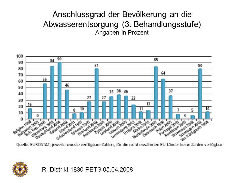 RI Distrikt 1830 PETS 05.04.2008 Anschlussgrad der Bevölkerung an die Abwasserentsorgung (3. Behandlungsstufe) Angaben in Prozent