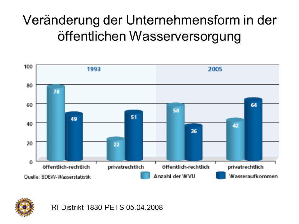 RI Distrikt 1830 PETS 05.04.2008 Derzeitige Situation (1) Über 97 Prozent ist Salzwasser Über 60 Prozent des Süßwassers in Polen und Felsschichten gebunden Nur 0,02 Prozent des gesamten Wassers auf der Erde ist nutzbar!