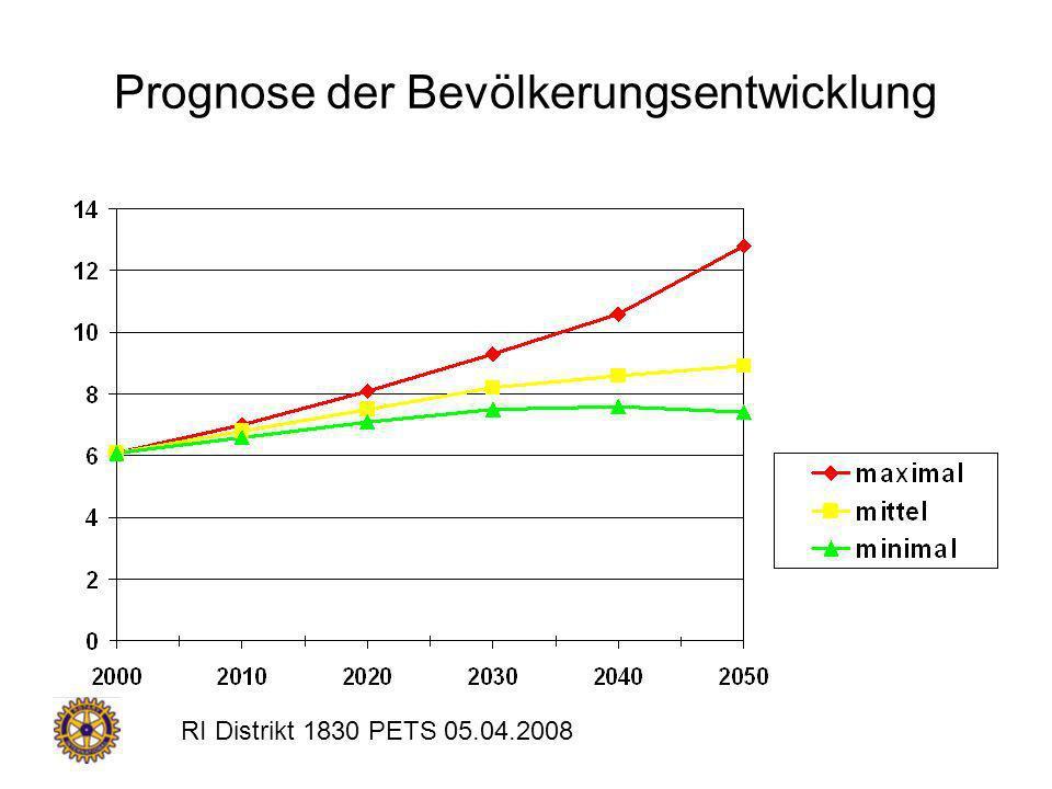 RI Distrikt 1830 PETS 05.04.2008 Prognose der Bevölkerungsentwicklung
