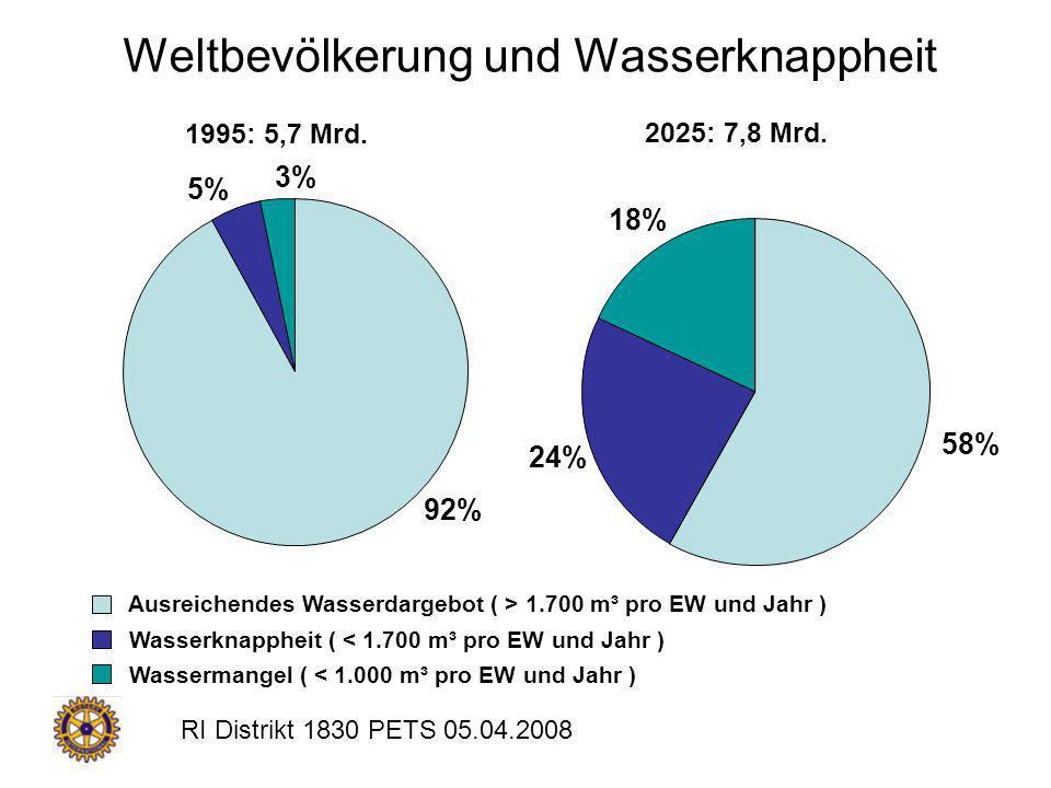 RI Distrikt 1830 PETS 05.04.2008 5% 92% 3% Ausreichendes Wasserdargebot ( > 1.700 m³ pro EW und Jahr ) Wasserknappheit ( < 1.700 m³ pro EW und Jahr )