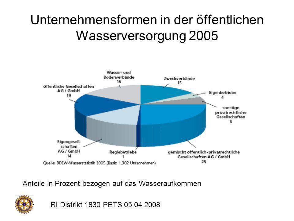 RI Distrikt 1830 PETS 05.04.2008 Unternehmensformen in der öffentlichen Wasserversorgung 2005 Anteile in Prozent bezogen auf das Wasseraufkommen