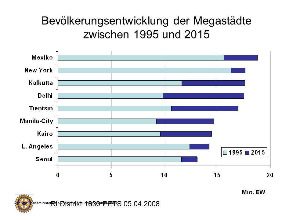 RI Distrikt 1830 PETS 05.04.2008 Mio. EW Quelle: Bundesministerium f. Verkehr, Bau- und Wohnungswesen Bevölkerungsentwicklung der Megastädte zwischen