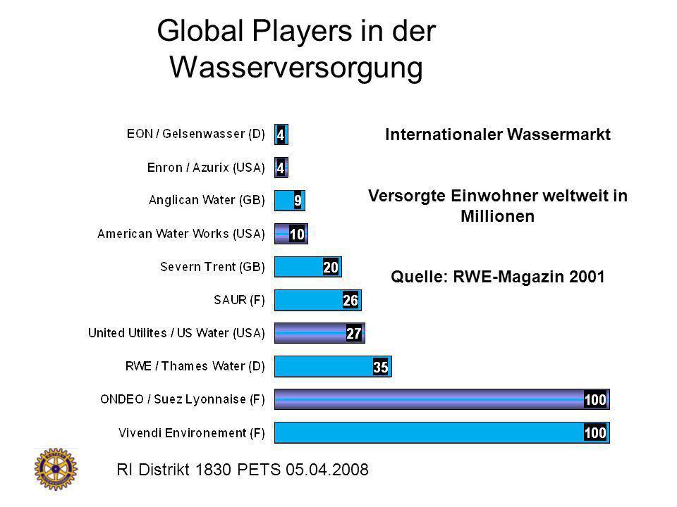 RI Distrikt 1830 PETS 05.04.2008 Global Players in der Wasserversorgung Internationaler Wassermarkt Versorgte Einwohner weltweit in Millionen Quelle: