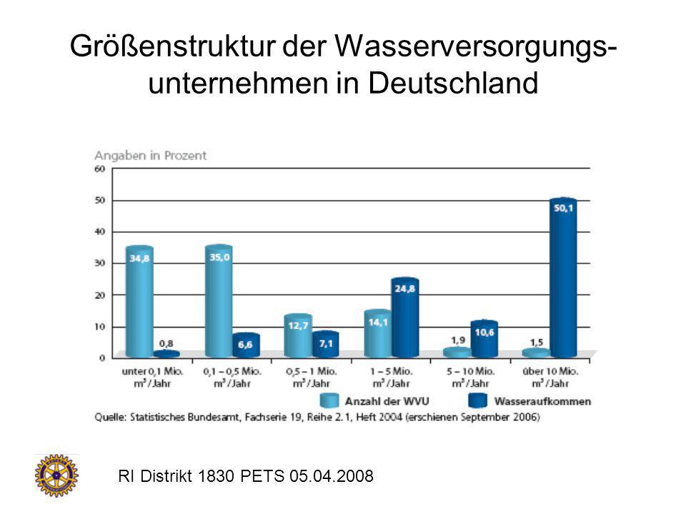RI Distrikt 1830 PETS 05.04.2008 Wasserpreise in Deutschland Bezogen auf den Kubikmeter gebrauchten Wassers –Trinkwasser: 1,85 / m³ –Abwasser: 2,84 / m³ Bezogen auf die Jahreskosten pro Bürger –Trinkwasser: 84 / Jahr –Abwasser: 129 / Jahr