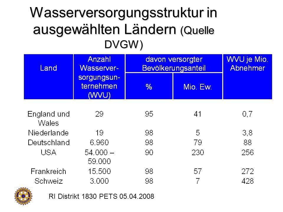 RI Distrikt 1830 PETS 05.04.2008 Wasserversorgungsstruktur in ausgewählten Ländern (Quelle DVGW)
