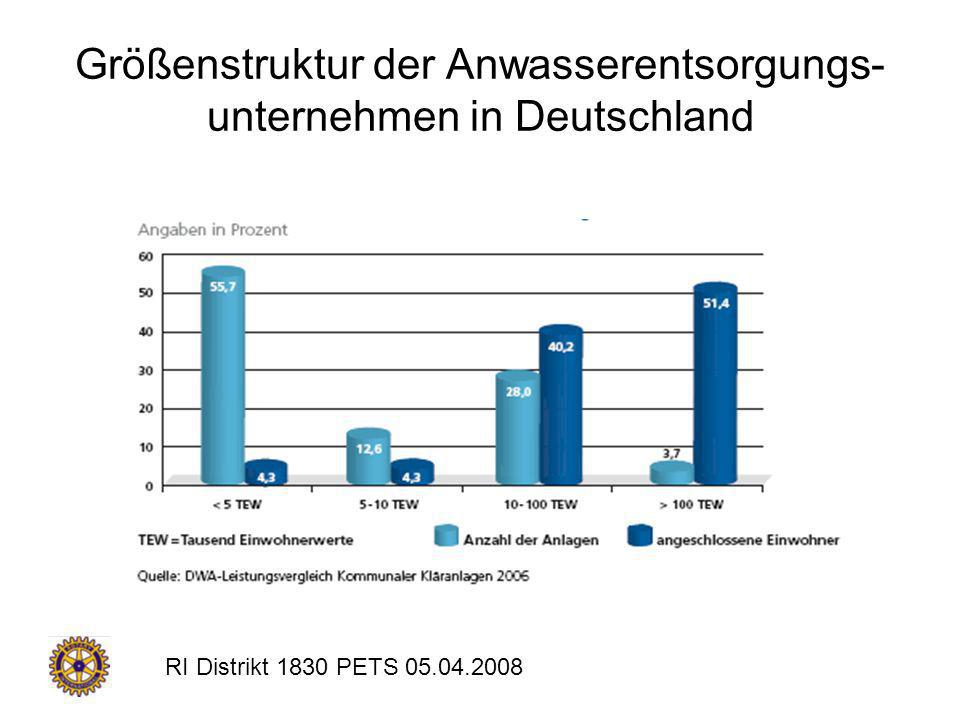 RI Distrikt 1830 PETS 05.04.2008 Transnationale Konzerne Veolia, Suez (beide Frankreich) und RWE (Deutschland) beherrschen den Wassermarkt Alle Konzerne sind Mischkonzerne mit anderen Geschäftsbereichen Große Wachstumsprognosen für den Wassermarkt
