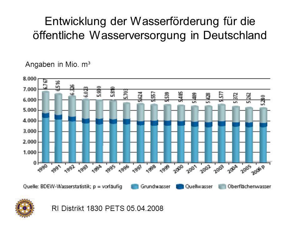 RI Distrikt 1830 PETS 05.04.2008 Entwicklung der Wasserförderung für die öffentliche Wasserversorgung in Deutschland Angaben in Mio. m³