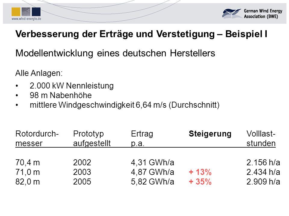 Verbesserung der Erträge und Verstetigung – Beispiel I Modellentwicklung eines deutschen Herstellers Alle Anlagen: 2.000 kW Nennleistung 98 m Nabenhöh