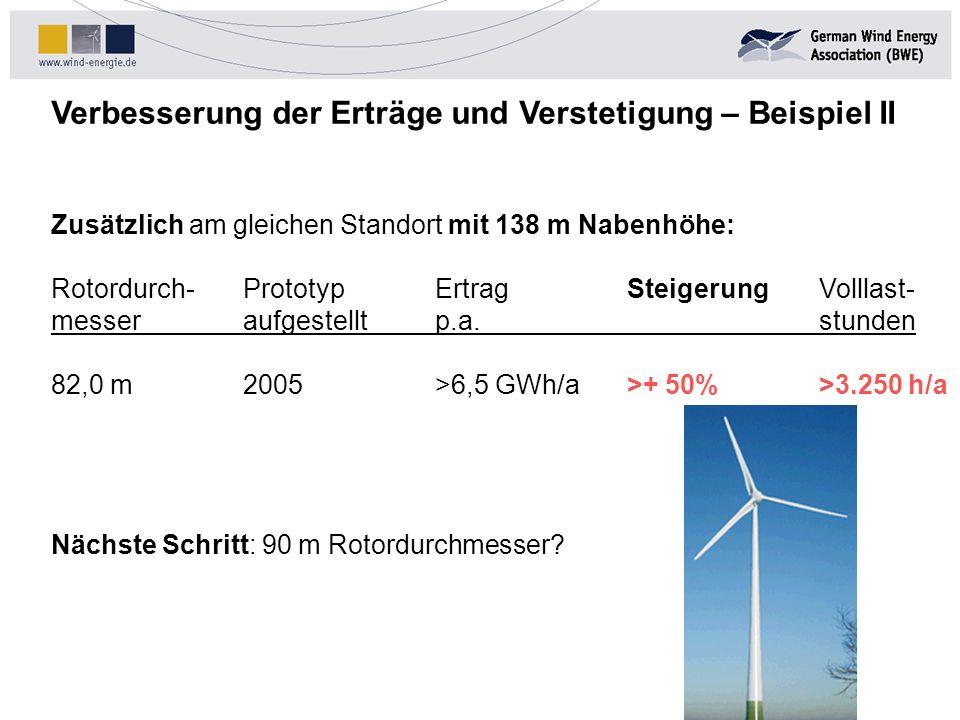 Verbesserung der Erträge und Verstetigung – Beispiel II Zusätzlich am gleichen Standort mit 138 m Nabenhöhe: Rotordurch-PrototypErtragSteigerungVollla
