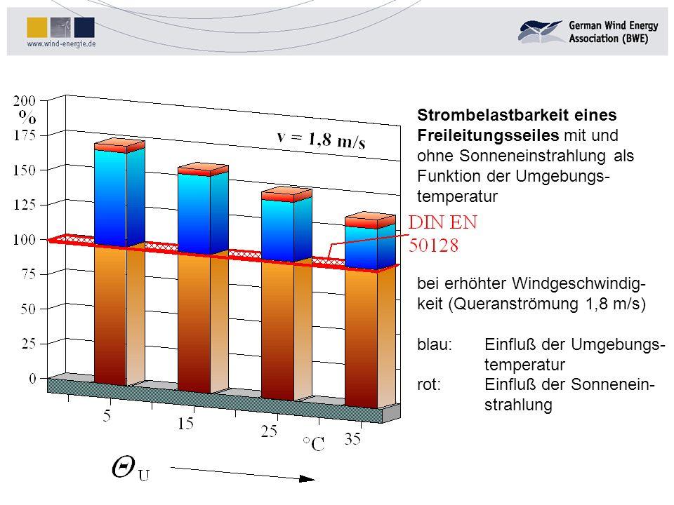 Strombelastbarkeit eines Freileitungsseiles mit und ohne Sonneneinstrahlung als Funktion der Umgebungs- temperatur bei erhöhter Windgeschwindig- keit