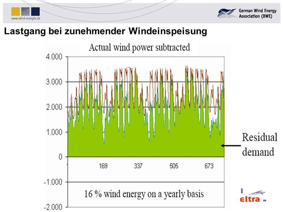 Quelle: DENA Lastgang bei zunehmender Windeinspeisung