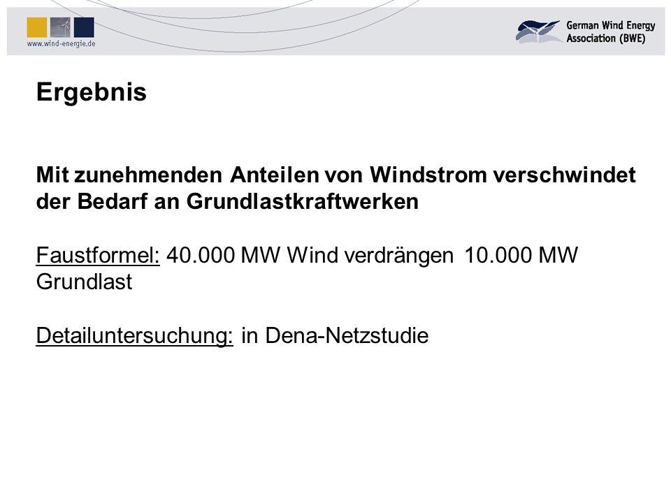 Ergebnis Mit zunehmenden Anteilen von Windstrom verschwindet der Bedarf an Grundlastkraftwerken Faustformel: 40.000 MW Wind verdrängen 10.000 MW Grund