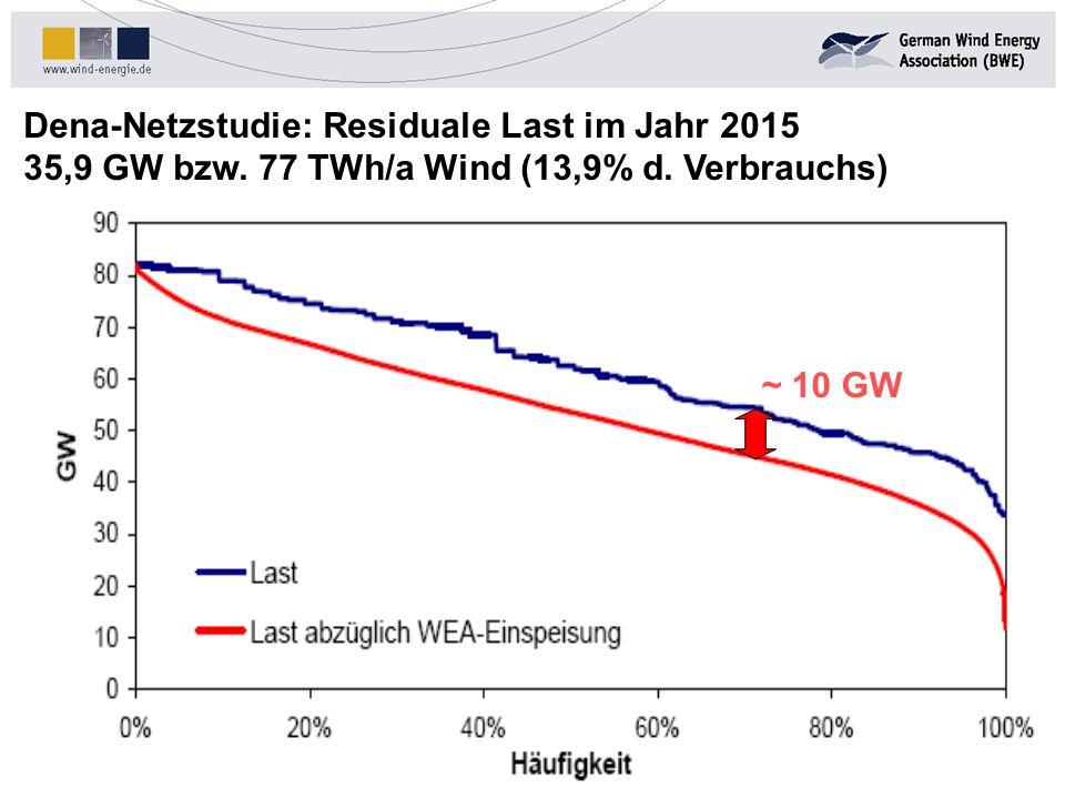 Dena-Netzstudie: Residuale Last im Jahr 2015 35,9 GW bzw. 77 TWh/a Wind (13,9% d. Verbrauchs) Stand: 31.03.2002 ~ 10 GW