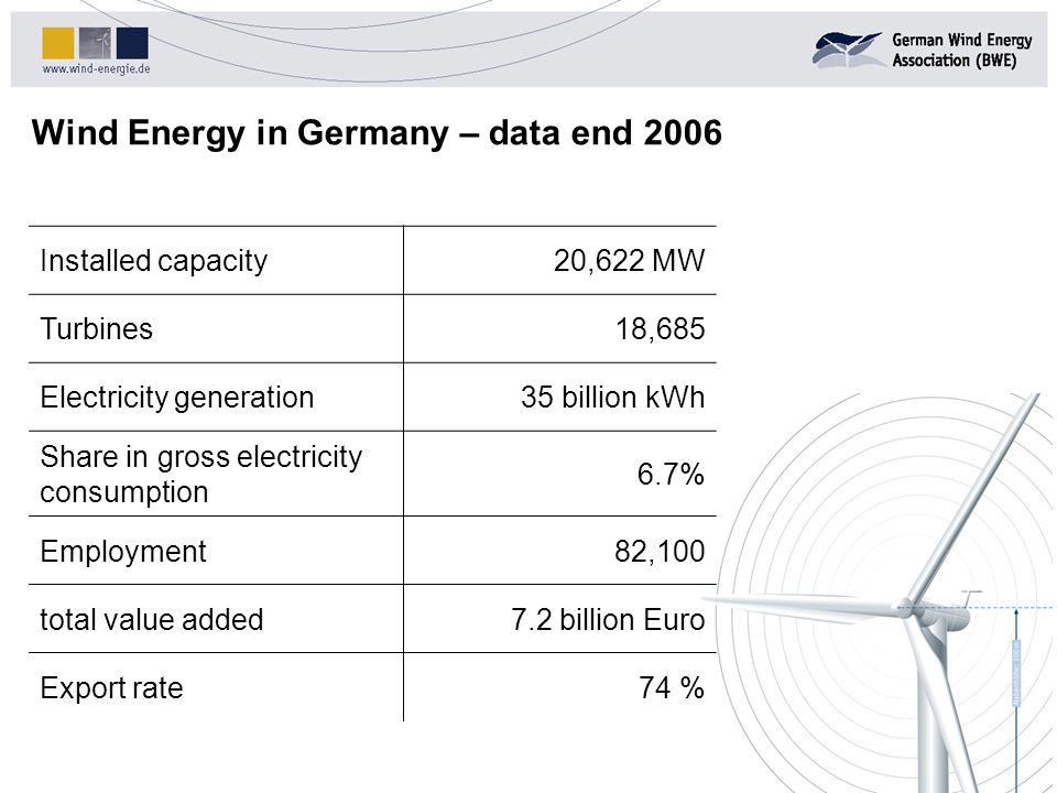 Wind Energy in Germany – data end 2006 Installed capacity20,622 MW Turbines18,685 Electricity generation35 billion kWh Share in gross electricity cons