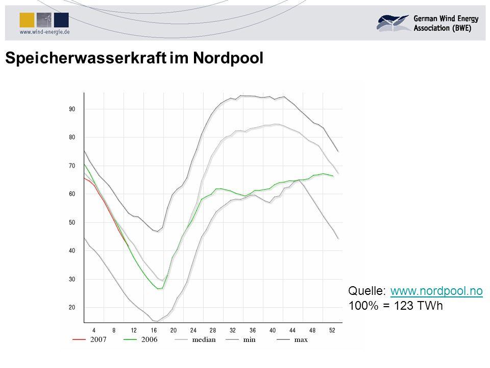 Speicherwasserkraft im Nordpool Stand: 31.03.2002 Quelle: www.nordpool.nowww.nordpool.no 100% = 123 TWh