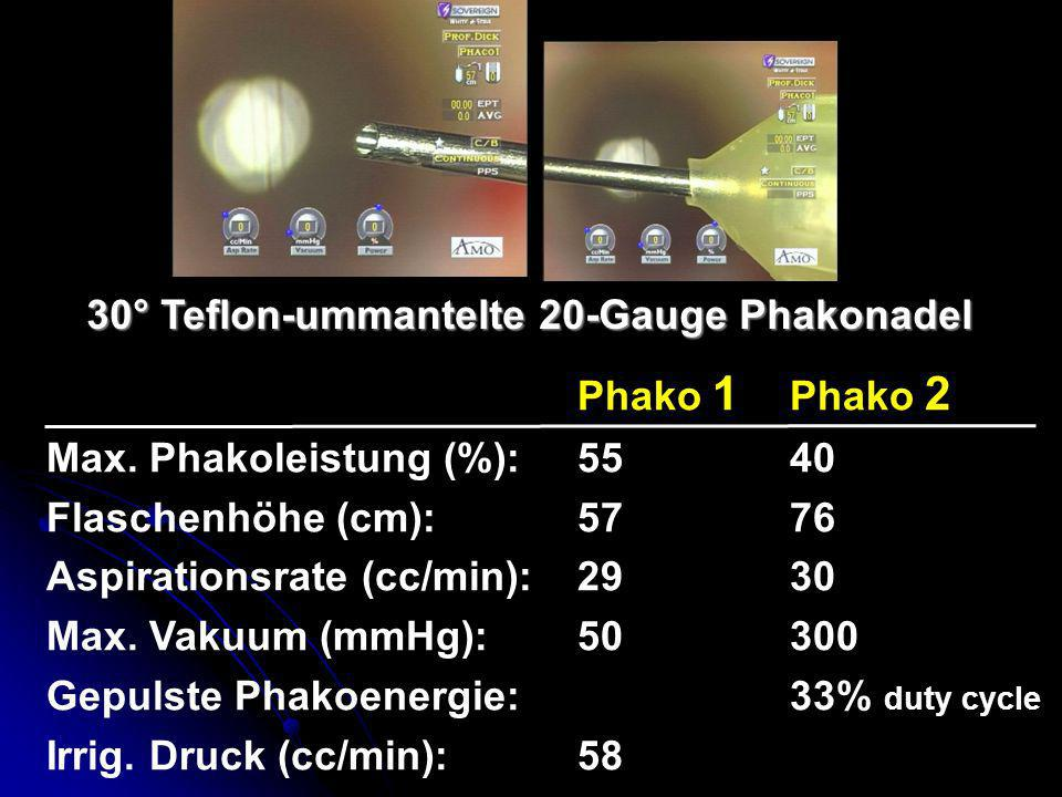 30° Teflon-ummantelte 20-Gauge Phakonadel Phako 1 Phako 2 Max. Phakoleistung (%): 5540 Flaschenhöhe (cm): 5776 Aspirationsrate (cc/min): 2930 Max. Vak