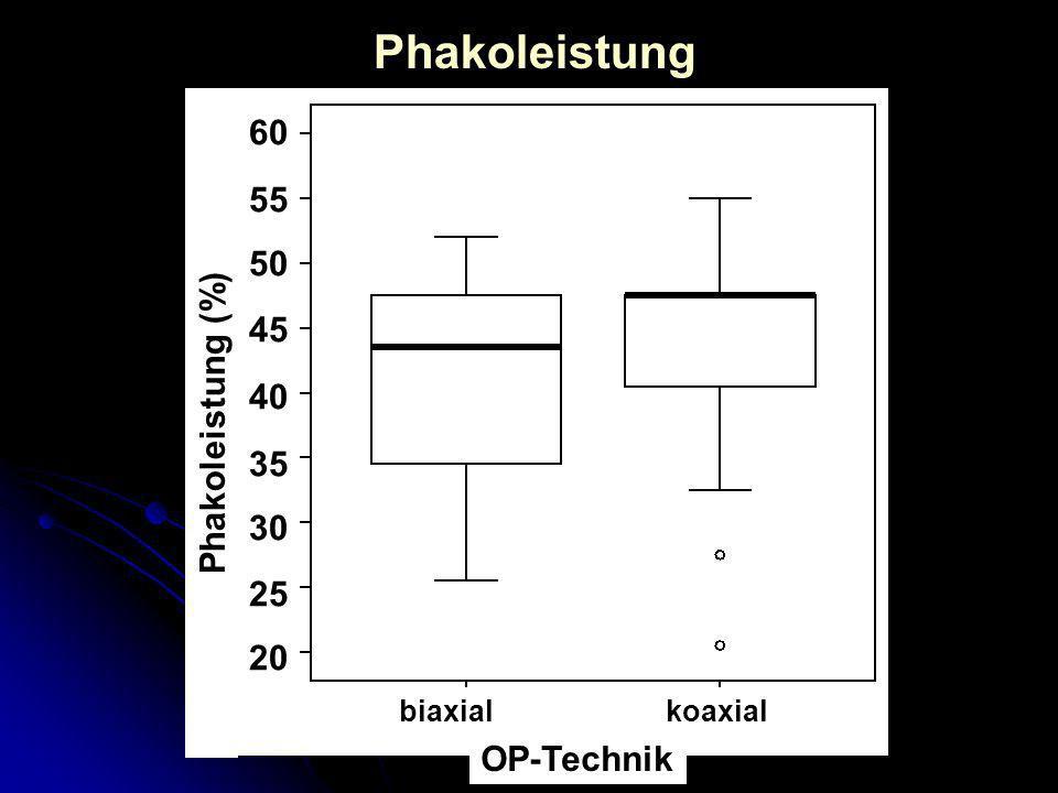 Phakoleistung (%) koaxial 60 55 50 45 40 35 30 25 20 biaxial Phakoleistung OP-Technik