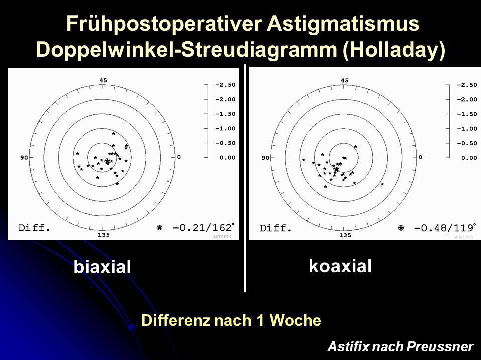 Frühpostoperativer Astigmatismus Doppelwinkel-Streudiagramm (Holladay) biaxial koaxial Astifix nach Preussner Differenz nach 1 Woche