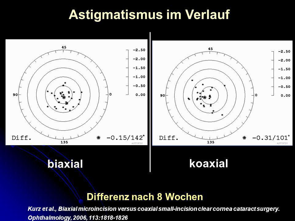 Differenz nach 8 Wochen Astigmatismus im Verlauf biaxial koaxial Kurz et al., Biaxial microincision versus coaxial small-incision clear cornea catarac