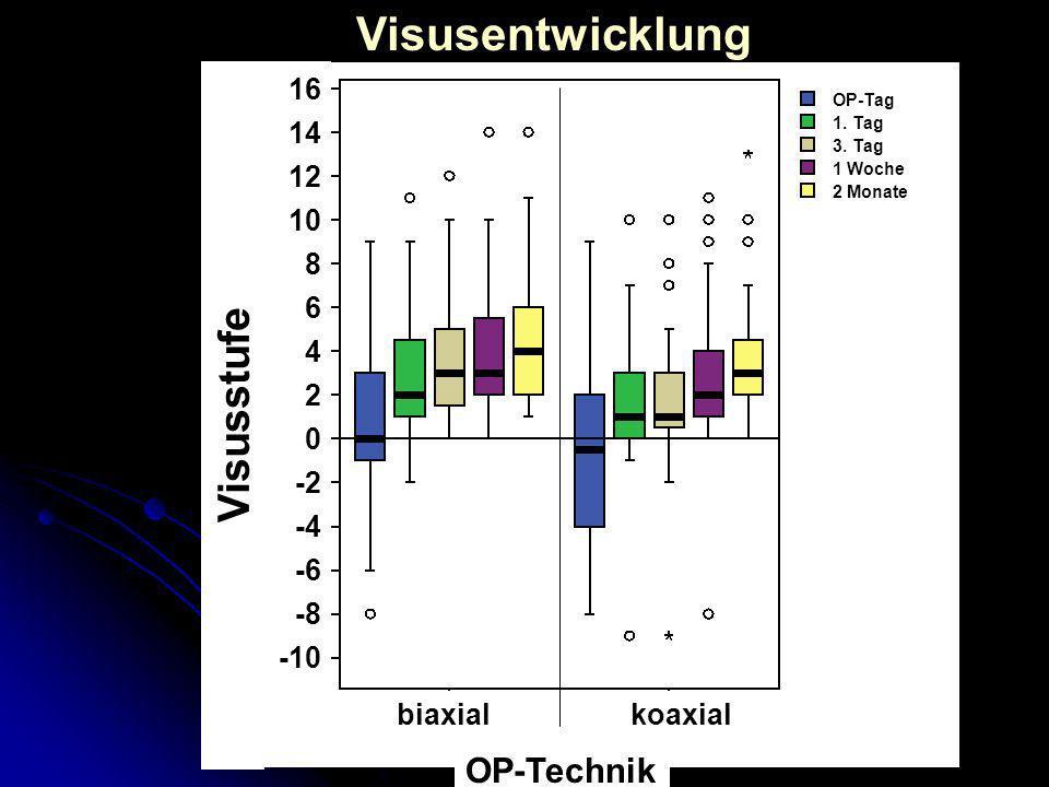16 14 12 10 8 6 4 2 0 -2 -4 -6 -8 -10 Visusstufe koaxial OP-Technik biaxial OP-Tag 1. Tag 3. Tag 1 Woche 2 Monate Visusentwicklung