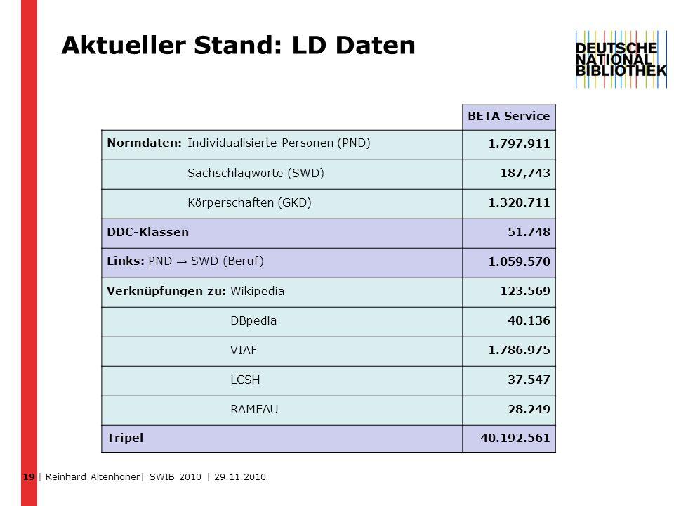 Aktueller Stand: LD Daten 19 BETA Service Normdaten: Individualisierte Personen (PND) 1.797.911 Sachschlagworte (SWD)187,743 Körperschaften (GKD)1.320