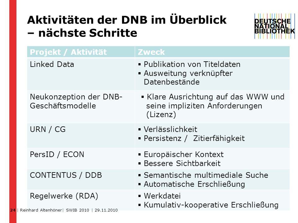 Aktivitäten der DNB im Überblick – nächste Schritte Projekt / AktivitätZweck Linked Data Publikation von Titeldaten Ausweitung verknüpfter Datenbestän