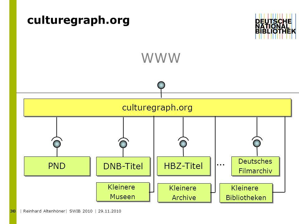 30 PND DNB-Titel HBZ-Titel WWW … Deutsches Filmarchiv Deutsches Filmarchiv Kleinere Museen Kleinere Museen Kleinere Archive Kleinere Archive Kleinere