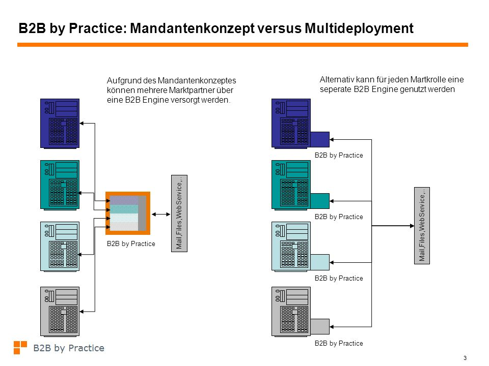 3 B2B by Practice: Mandantenkonzept versus Multideployment Mail,Files,WebService,.. Aufgrund des Mandantenkonzeptes können mehrere Marktpartner über e